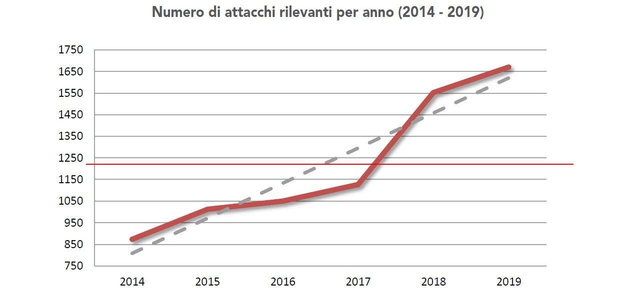 Cyber risk: aumento attacchi rilevanti report Clusit 2020