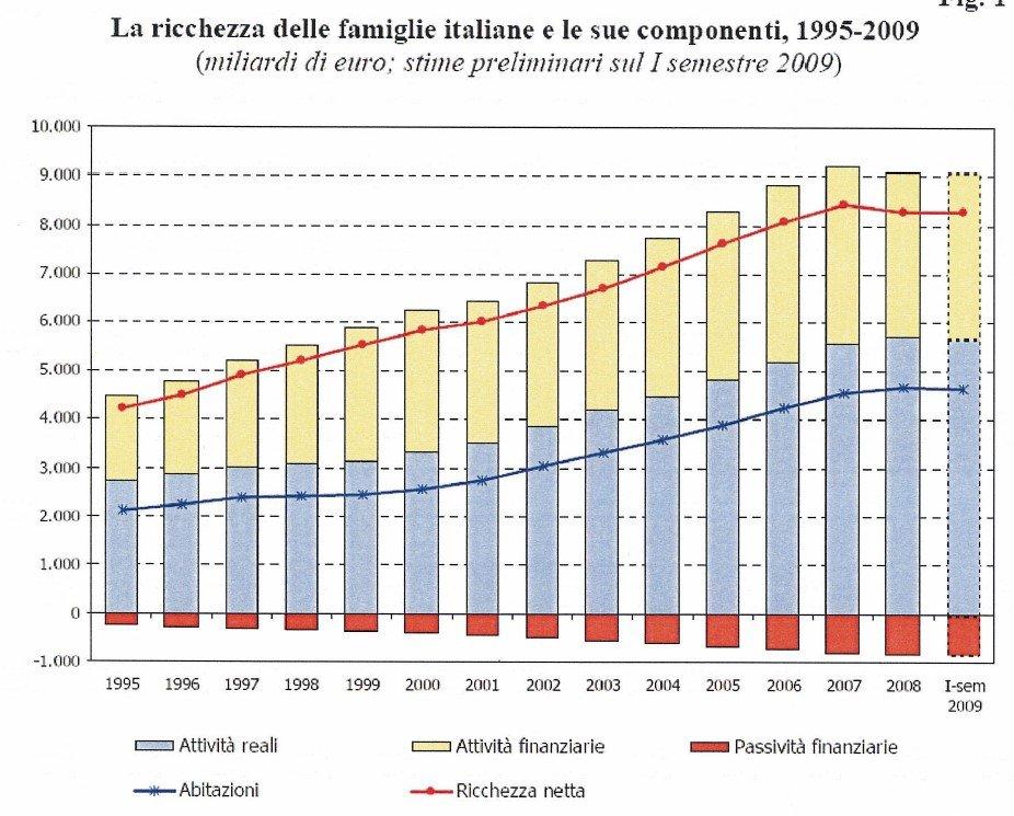 debito pubblico e risparmio privato
