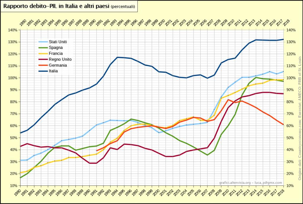 debito pubblico / in Italia ed altri Paesi
