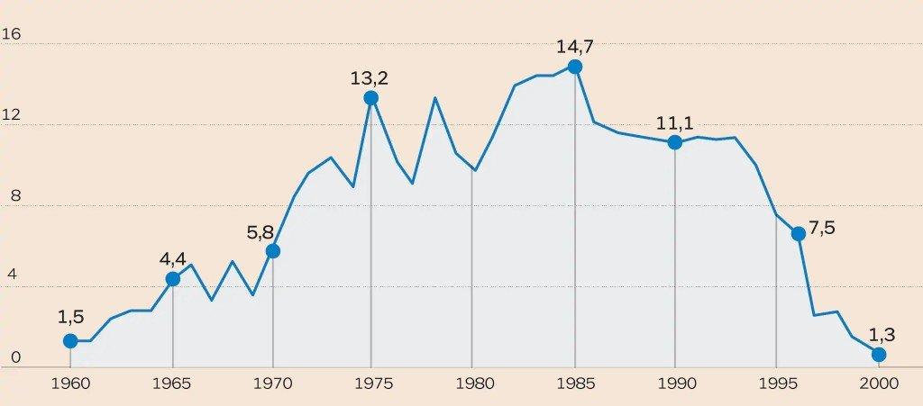 Rapporto Deficit/PIL in Italia